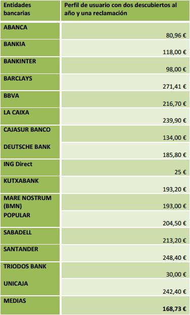 Comisiones-Bancarias