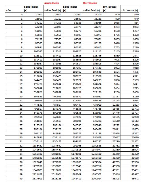 ETF-Acumulación-Distribución-Tabla