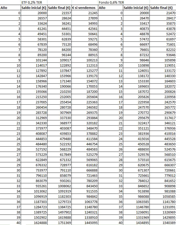 Indexado-ETF