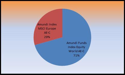 cartera de inversión Boglehead