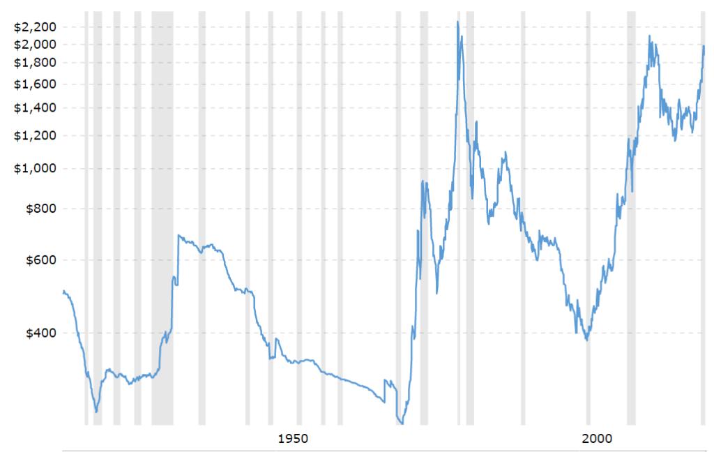 evoluzione del prezzo dell'oro