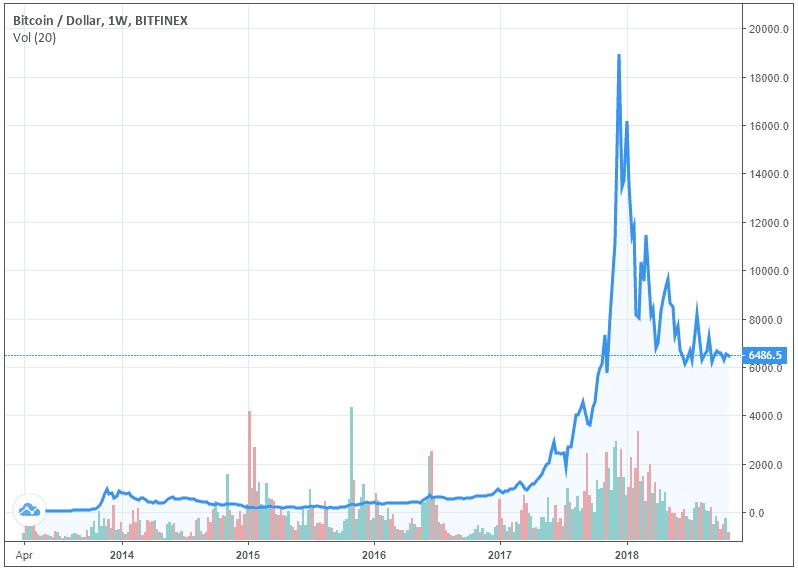 cotizacion bitcoins