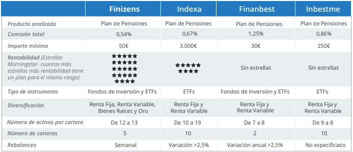 comparativa plan pensiones finizens con otros