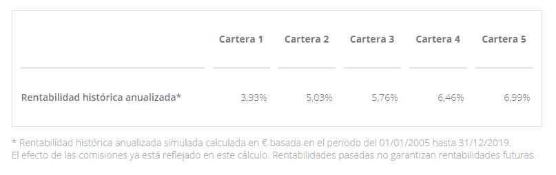 rentabilidad plan inversion finizens