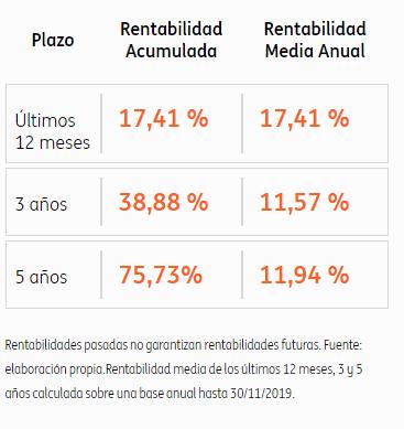 rentabilidad plan de pensiones ing naranja sp500