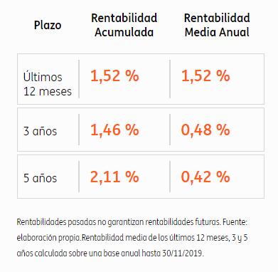 rentabilidad plan naranja renta fija corto plazo