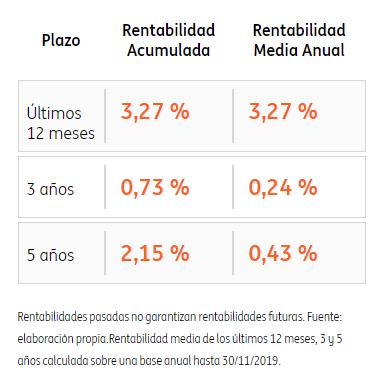 rentabilidad plan naranja renta fija europea